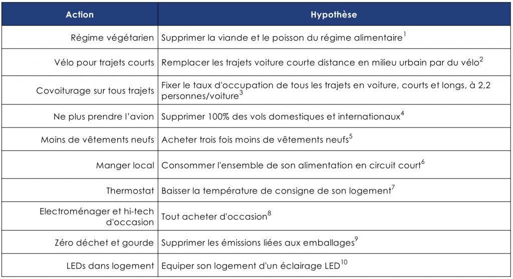 Carbone 4 - Liste des actions individuelles (comportement héroïque)